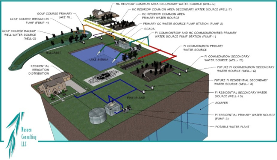 Bella Collina Water Supply Concept