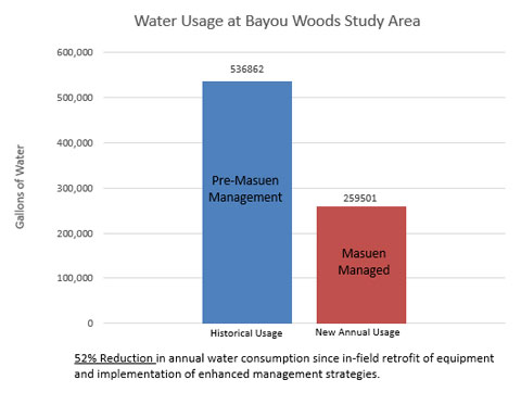 Water Usage at Bayou Woods Study Area